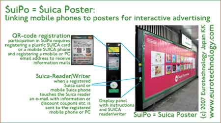 SuiPo = SuicaPoster: linking mobile phones and smartphones to posters for interactive advertising