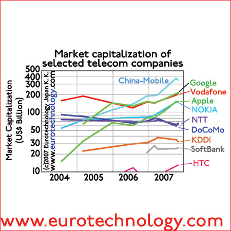 Market caps of Japan's telecom operators compared to global telecom and internet companies