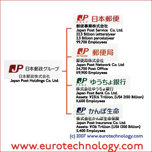 Japan Post group diagram