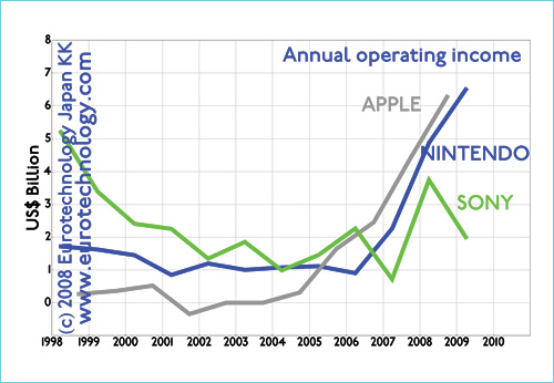 Operating income of Apple, Nintendo and SONY