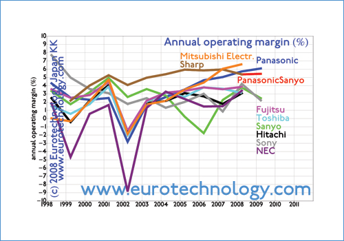 Operating margins of Japan's top electronics manufacturers
