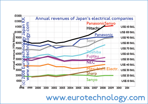 Revenues of Japan's top electronics manufacturers