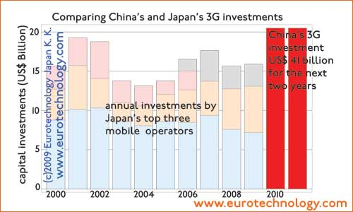 China's planned 3G investments compared to Japanese mobile phone network investments