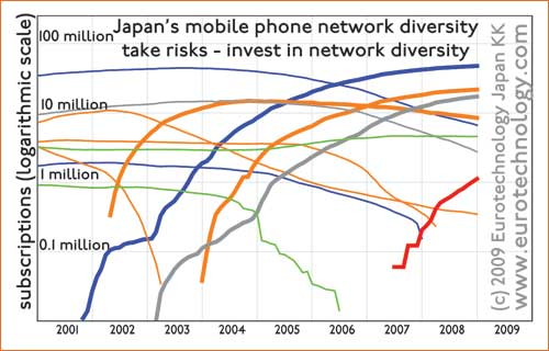 Japan's mobile network diversity - overview of competing networks