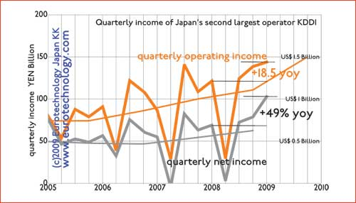 Quarterly operating income of KDDI
