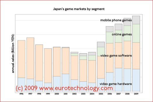 Segmentation of Japan's games software industry