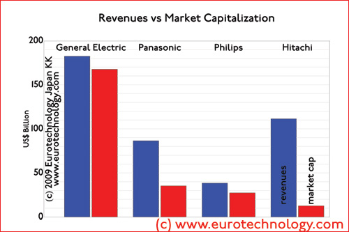 revenues vs market cap for Japan's electrical corporations - absolute
