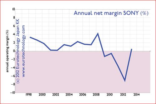 ... while net margin and net profits have been around zero
