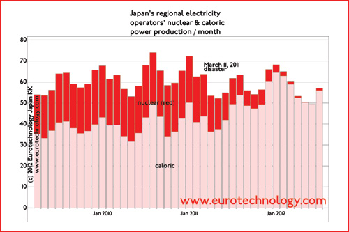 Japan's survived by reducing summer peaks, and by increasing traditional caloric power production