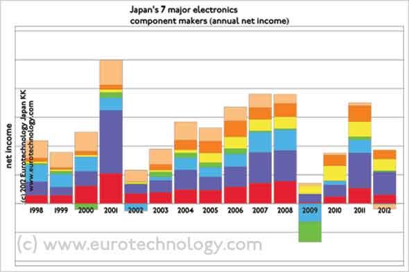 Japanese electronics: Net income/losses of Japan