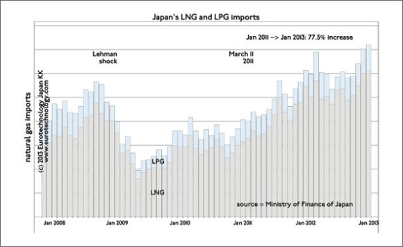 Japan's gas import costs increased by 77.5% from Jan '11 to Jan '13