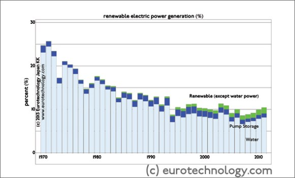 Renewable energy japan: Japan's electricity generation from renewable sources