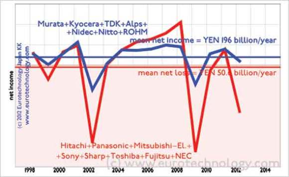 Japan's top 8 electronics companies combined lose YEN 50 billion/year since 1998