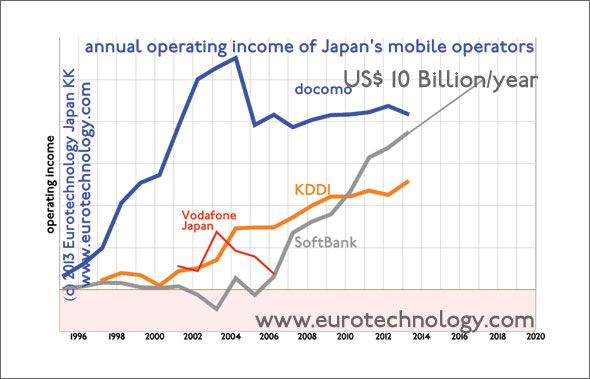 SoftBank aims for US$ 10 billion operating income/year