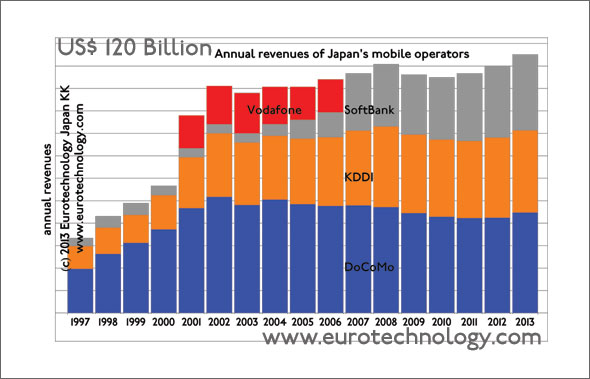 Japan's mobile operator revenues are about US$ 120 billion and growing
