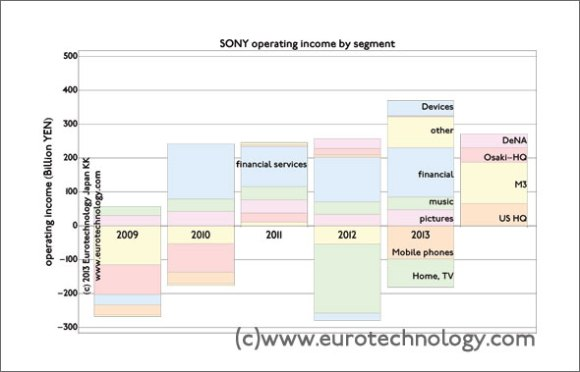 SONY: propped up by life-insurance sales, real estate and asset sales