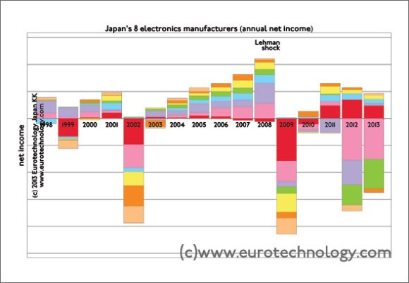 annual net income of Japan's Big-8 electronic manufacturers