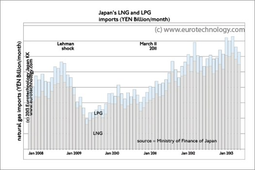 Japan LNG imports: Japan's monthly payments for LNG imports increased 77.5% from 2011 to 2013