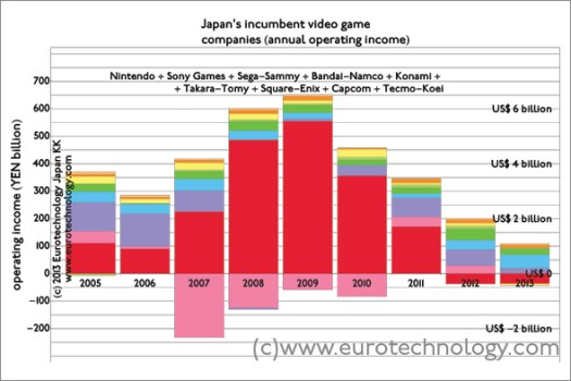 Operating income of Japan's top 9 games companies declined steadily since 2009 - combined operating income for FY2012 was YEN 67.6 billion (US$ 700 million)
