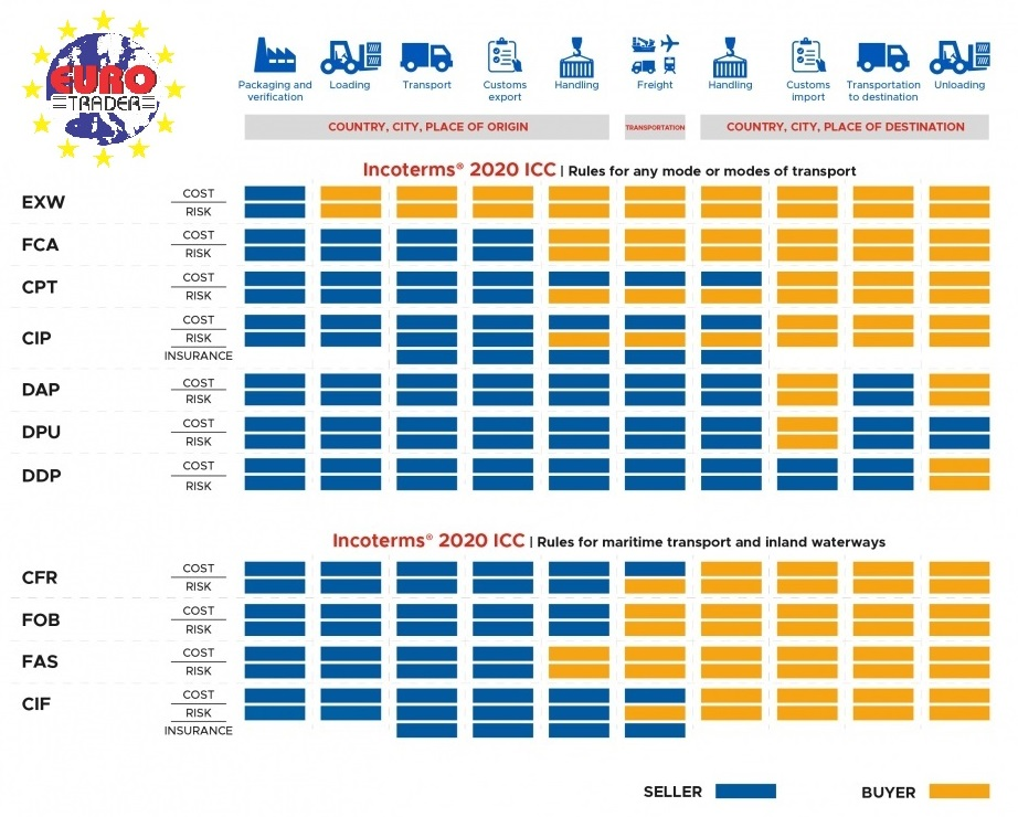 Incoterms 2020 Information