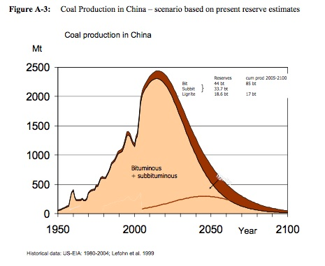 """The image """"https://i0.wp.com/www.eurotrib.com/files/3/070513_China_coal_production_1950_2100.jpg"""" cannot be displayed, because it contains errors."""