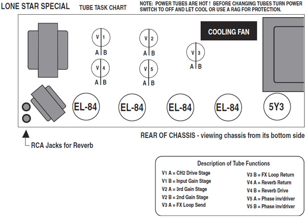 Mesa Boogie Lone Star Special Gold Pin Option