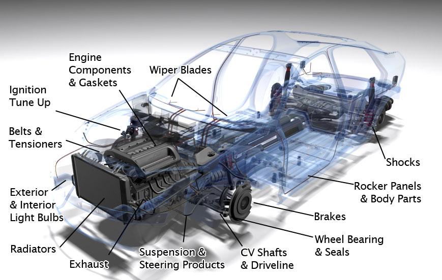 7 min quiz it's true! European Car Parts - Euroworks | Your Dealer Alternative
