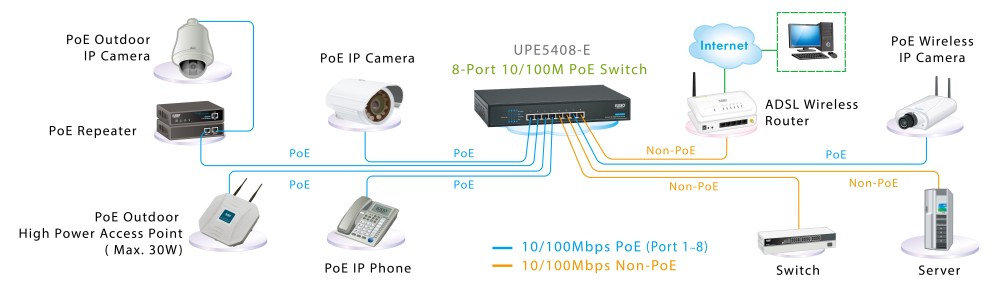 medium resolution of the 8 port poe switch supplies 802 3af full 15 4w per port or supplies 802 3at high power up to 30 watts per port to power any ieee802 3af at compliant
