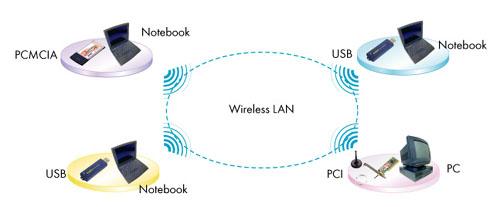 Wireless Diagram Of Wireless Network