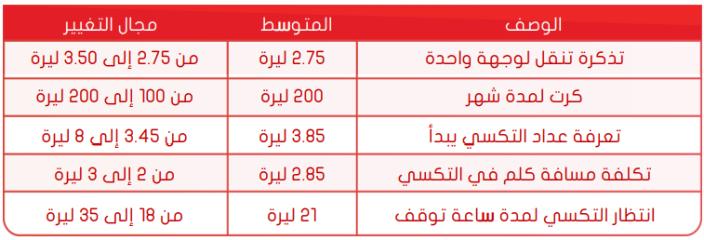 اسعار المواصلات العامة في اسطنبول