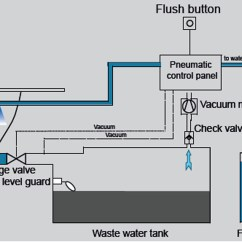 Diagram Of A Toilet Flush System 2001 Saturn Sl1 Wiring Ignition Evac 2000b Gmbh