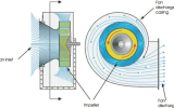 What is the difference between an axial flow and a centrifugal fan?