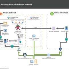 Wiring Home Network Diagram For 7 Pin Trailer Lights 8 Tips Securing Your Smart  Evan Crouch