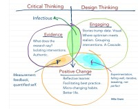 Critical Thinking meets Design Thinking in Health ...