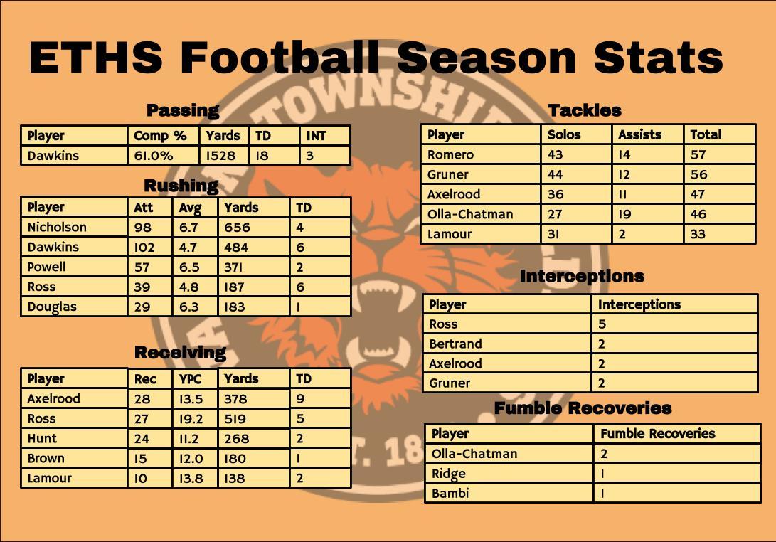 ETHS Football season stats – The Evanstonian