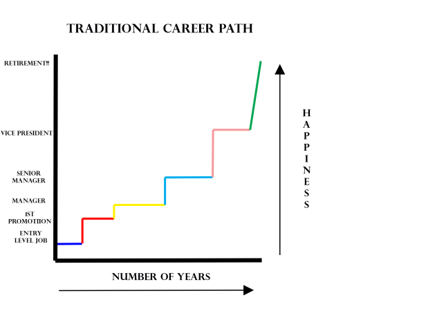 Traditional.Career.Path