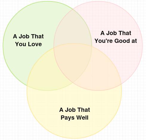 ideal job venn diagram money and happiness