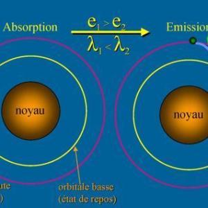 mécanique quantique effet photoelectriquea