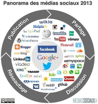 Média - réseaux-sociaux