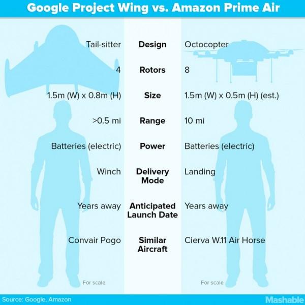 2_Project Wing - Google dévoile aussi des drones de livraison