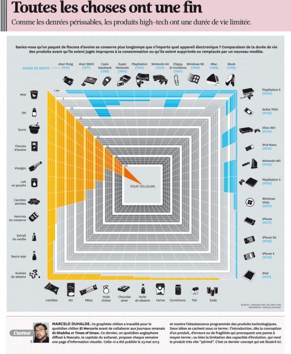 Obsolescence programmé -Infographie