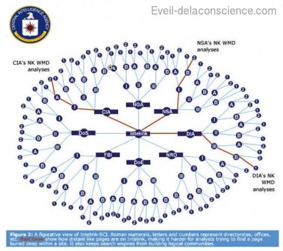 ARPANET 2 - Réseau Inernet des États - unis