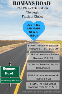 The Romans Road of Salvation