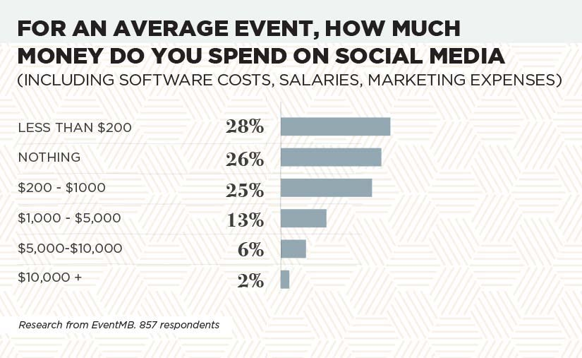 Social Media for Events (2018 Edition): A Complete Guide