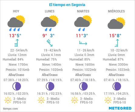 El Tiempo en Segovia - 25 de Octubre de 2020