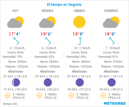 El tiempo en Segovia el 29 de Octubre de 2020