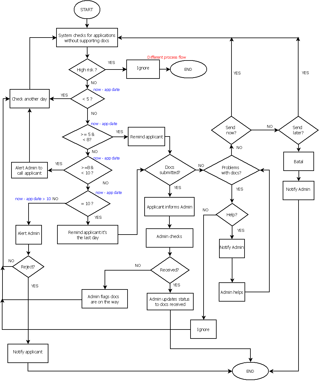 Cr 1 Proces Flow Chart