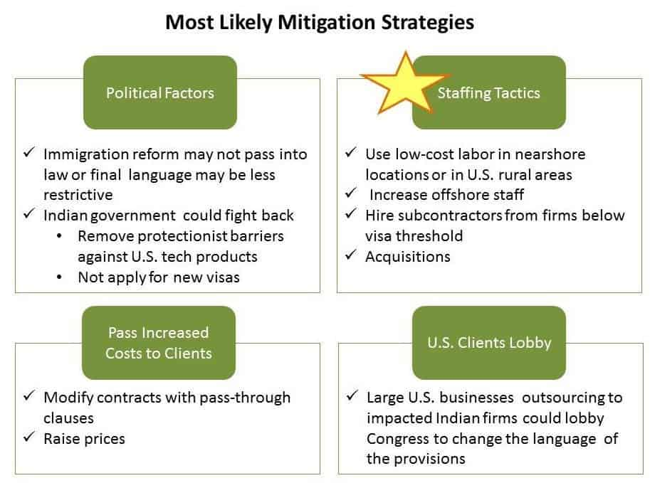 Analyzing Risk Mitigation Strategies For Indian Service