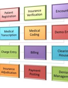 Medical billing process flow chart also of health insurance cycle steps rh everestvision