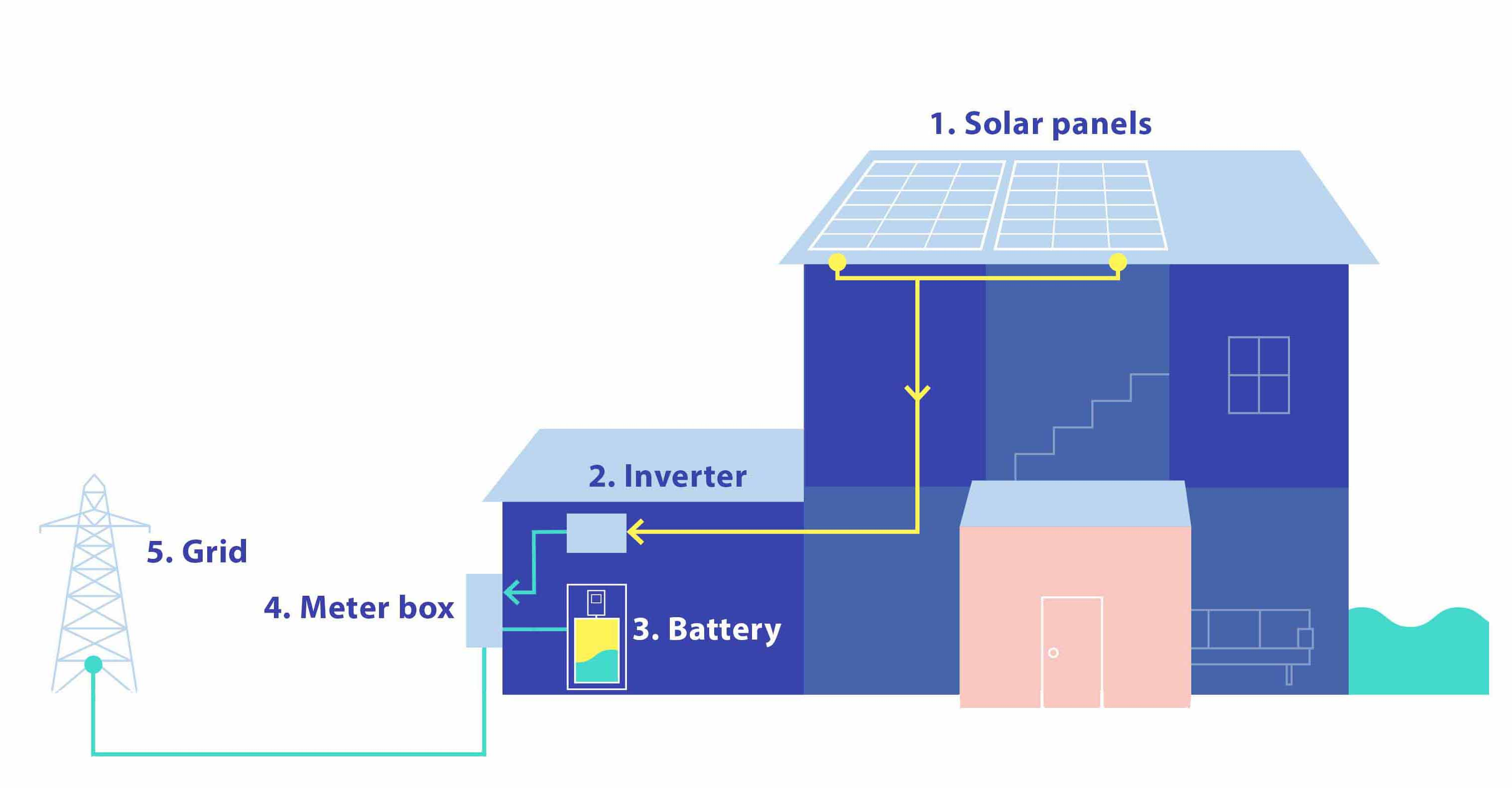 powerwall 2 wiring diagram 1971 camaro solar batteries tesla csiro smarts evergen ac coupled connections